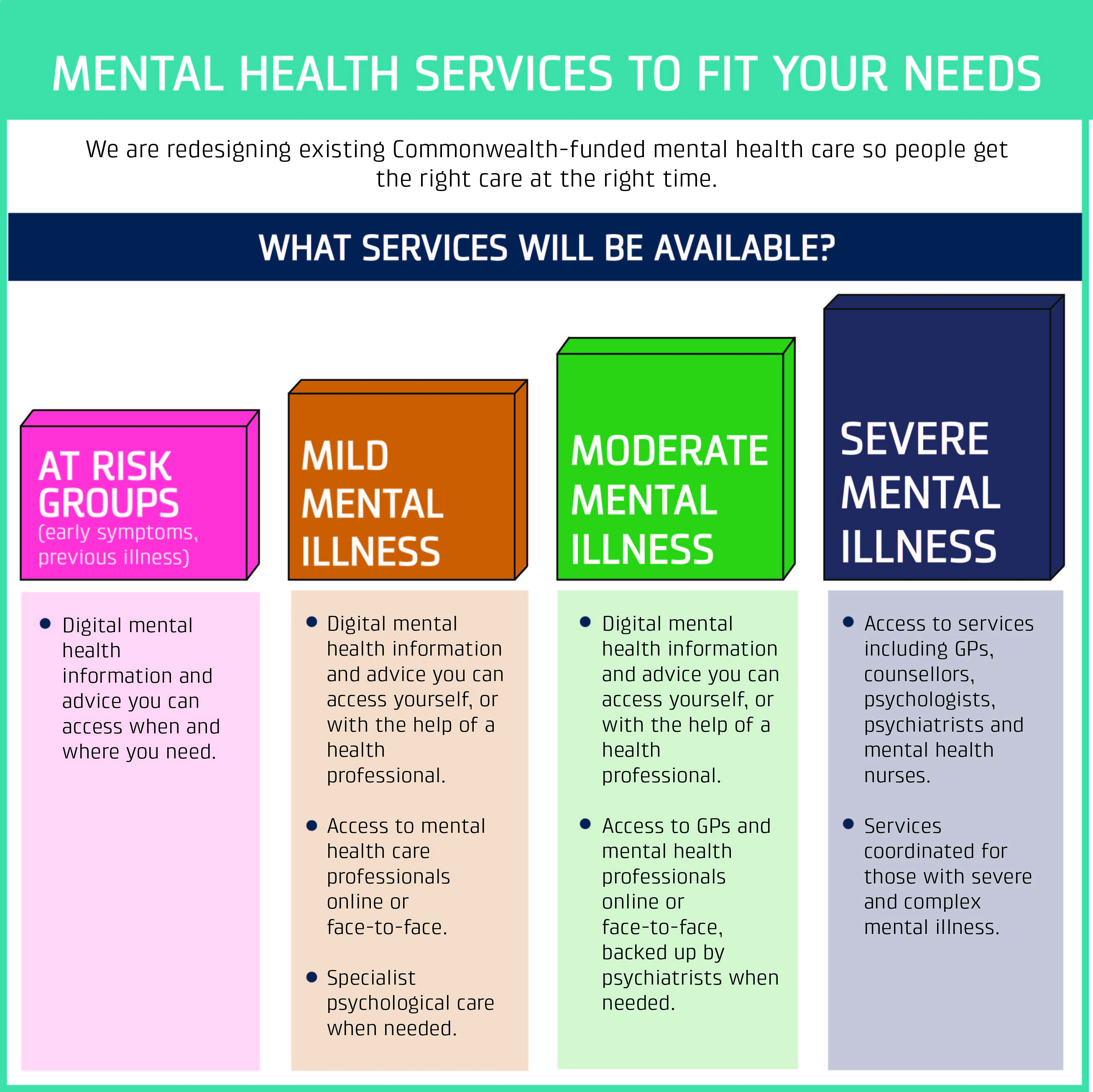 mental health moves towards individualised care packages